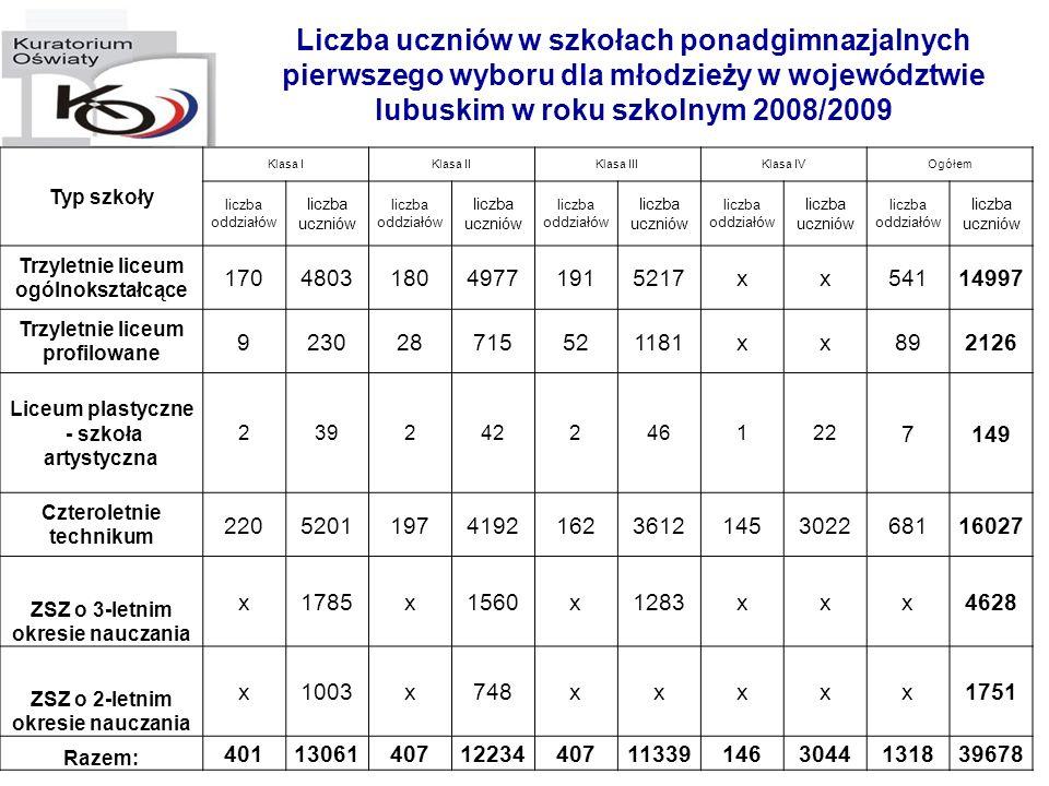 Liczba uczniów w szkołach ponadgimnazjalnych pierwszego wyboru dla młodzieży w województwie lubuskim w roku szkolnym 2008/2009