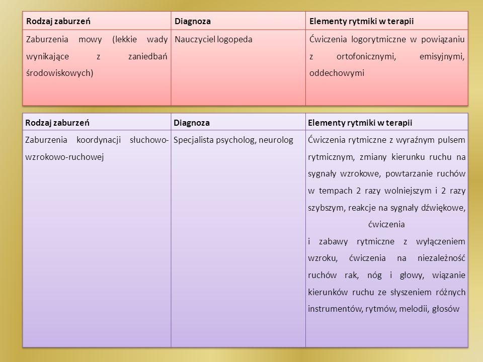 Rodzaj zaburzeń Diagnoza. Elementy rytmiki w terapii. Zaburzenia mowy (lekkie wady wynikające z zaniedbań środowiskowych)