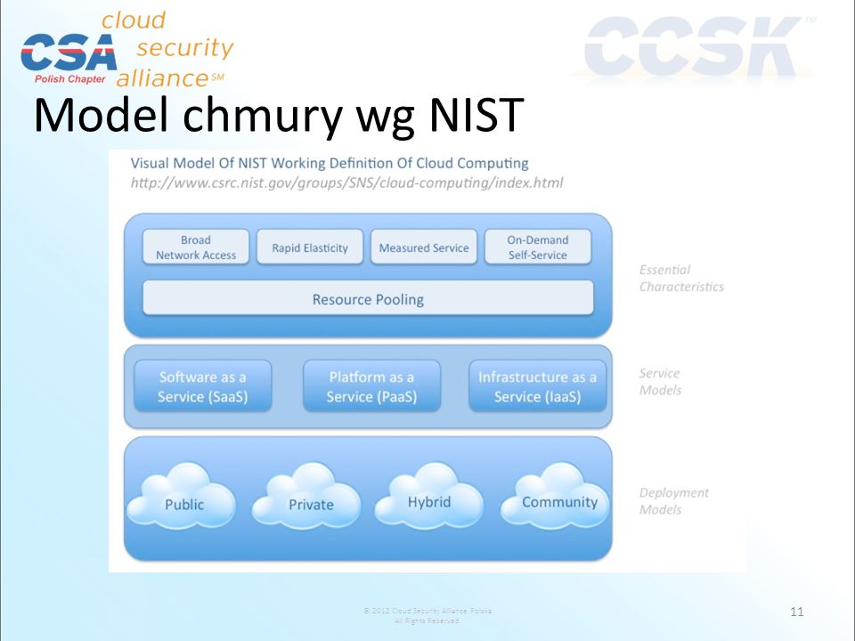 Model chmury wg NIST