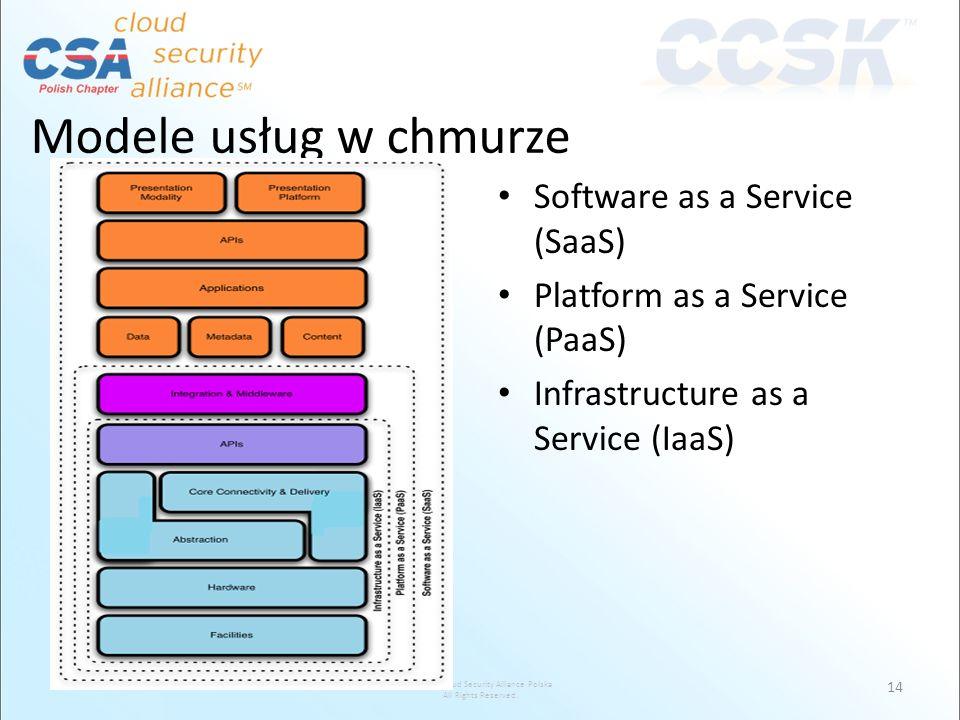 Modele usług w chmurze Software as a Service (SaaS)
