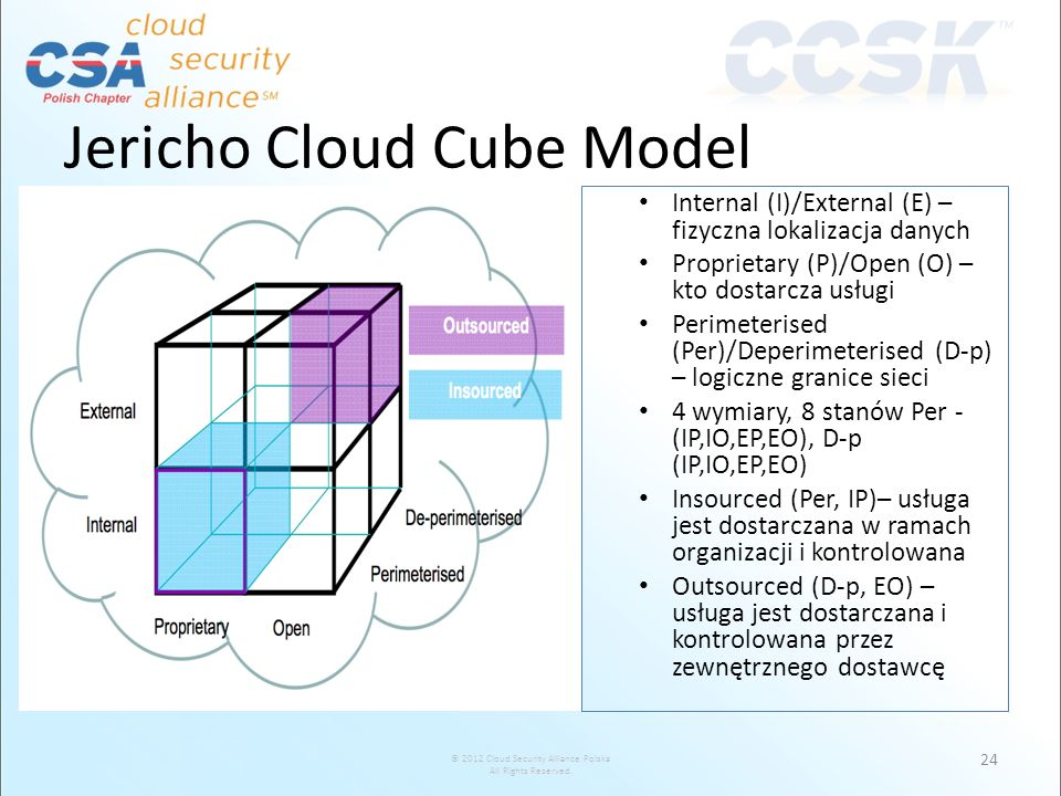 Jericho Cloud Cube Model