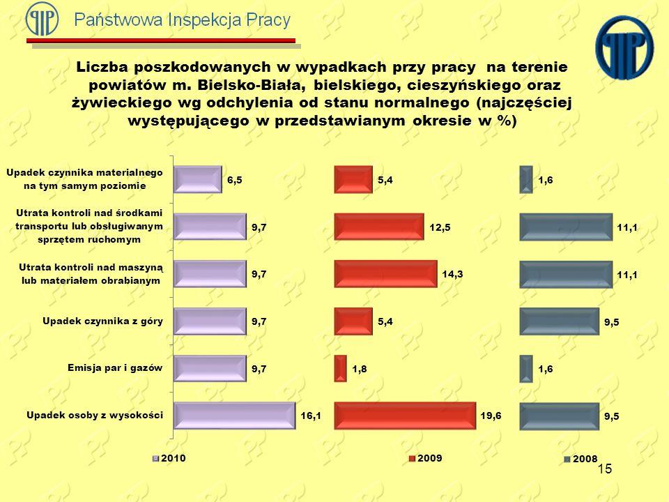 Liczba poszkodowanych w wypadkach przy pracy na terenie