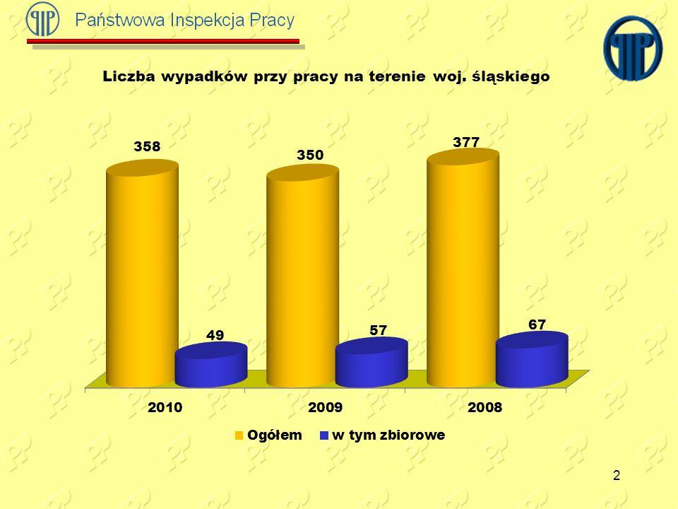 Liczba wypadków przy pracy na terenie woj. śląskiego