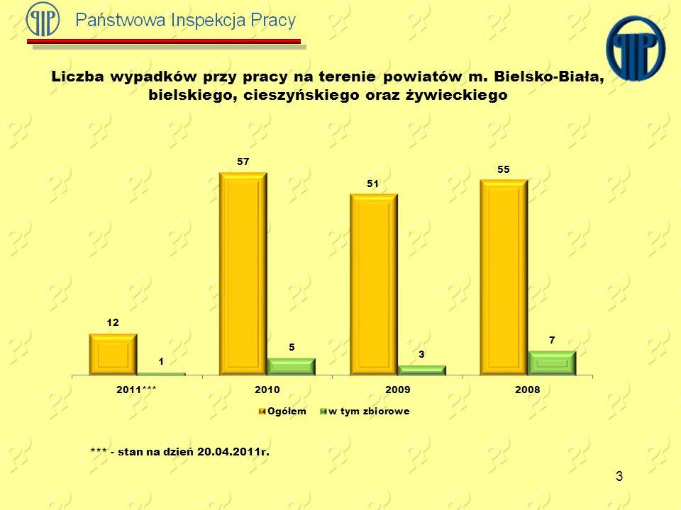 Liczba wypadków przy pracy na terenie powiatów m