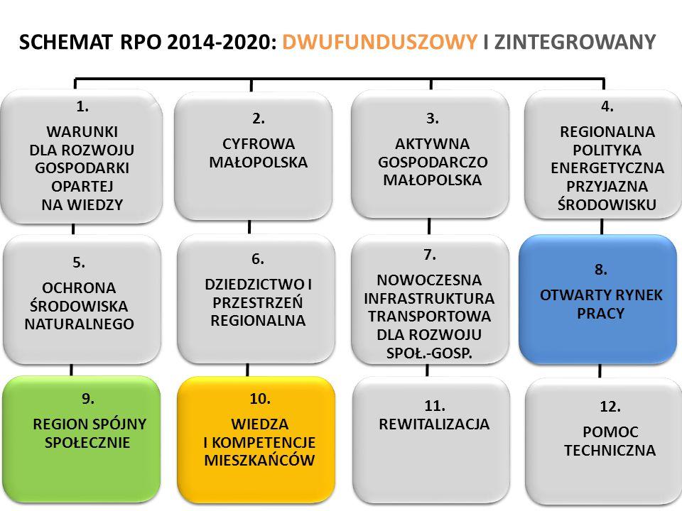 SCHEMAT RPO 2014-2020: DWUFUNDUSZOWY I ZINTEGROWANY