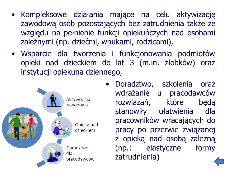 Kompleksowe działania mające na celu aktywizację zawodową osób pozostających bez zatrudnienia także ze względu na pełnienie funkcji opiekuńczych nad osobami zależnymi (np. dziećmi, wnukami, rodzicami),