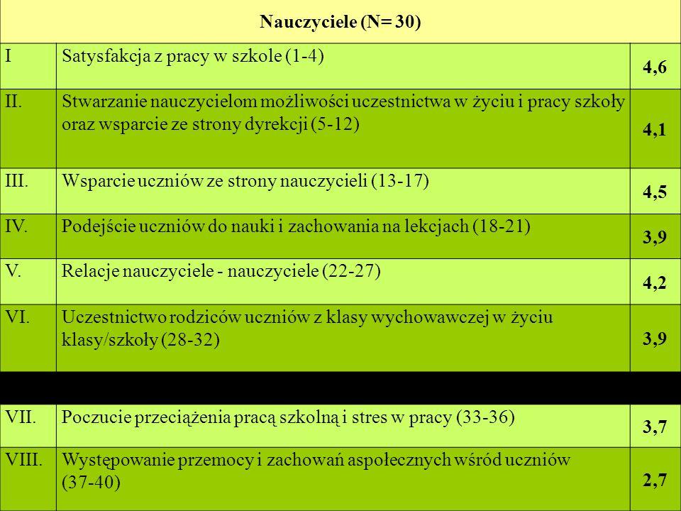 Nauczyciele (N= 30) I. Satysfakcja z pracy w szkole (1-4) 4,6. II.