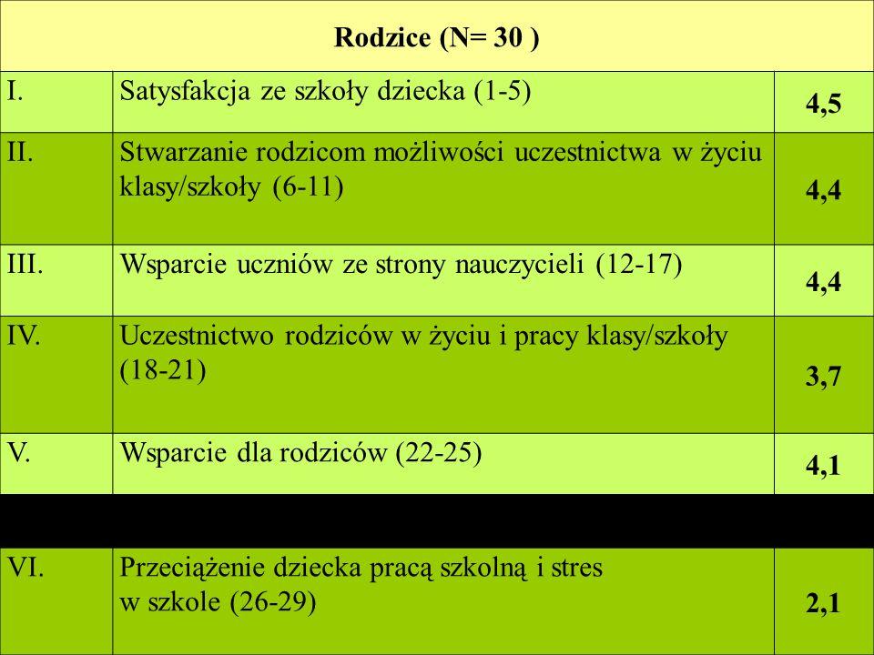 Rodzice (N= 30 ) I. Satysfakcja ze szkoły dziecka (1-5) 4,5. II. Stwarzanie rodzicom możliwości uczestnictwa w życiu klasy/szkoły (6-11)