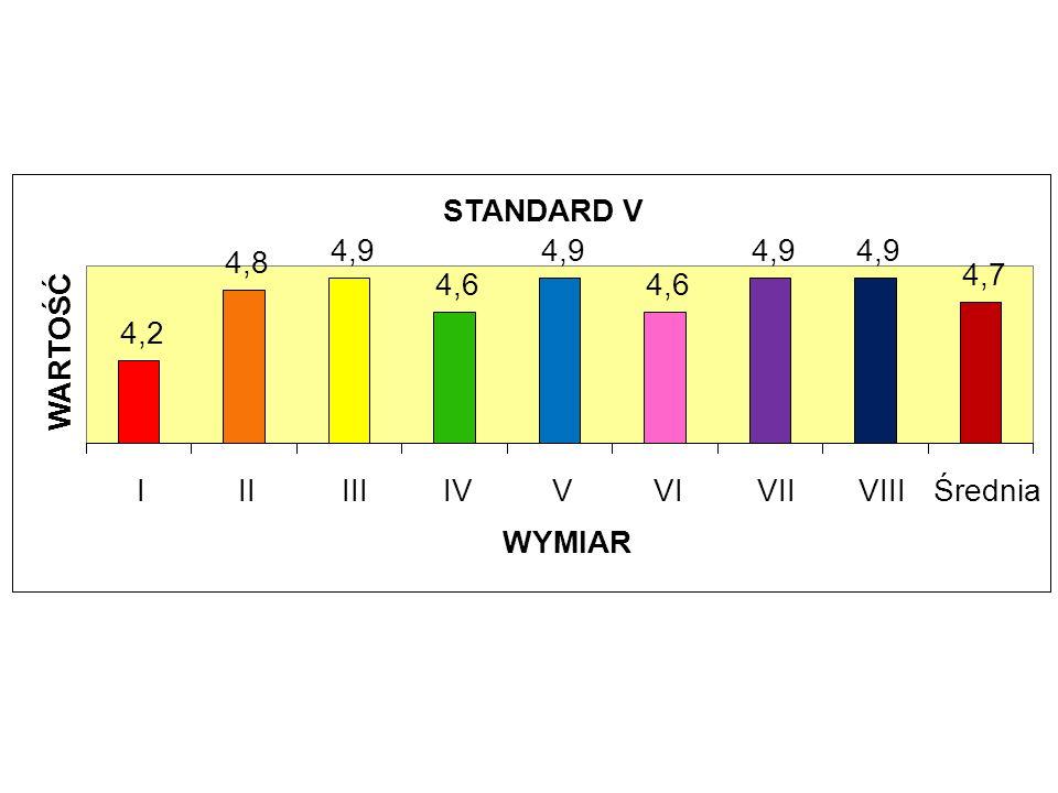 STANDARD V 4,2 4,8 4,9 4,6 4,7 I II III IV V VI VII VIII Średnia WYMIAR WARTOŚĆ