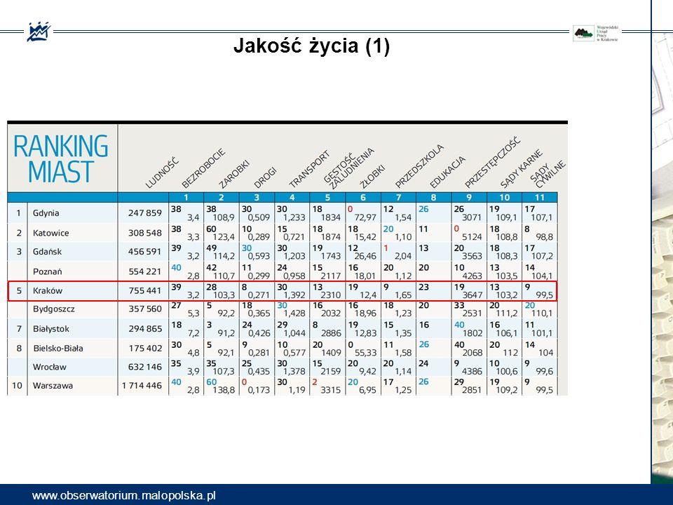 Jakość życia (1) www.obserwatorium.malopolska.pl