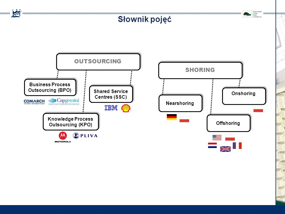 Słownik pojęć OUTSOURCING SHORING Business Process Outsourcing (BPO)