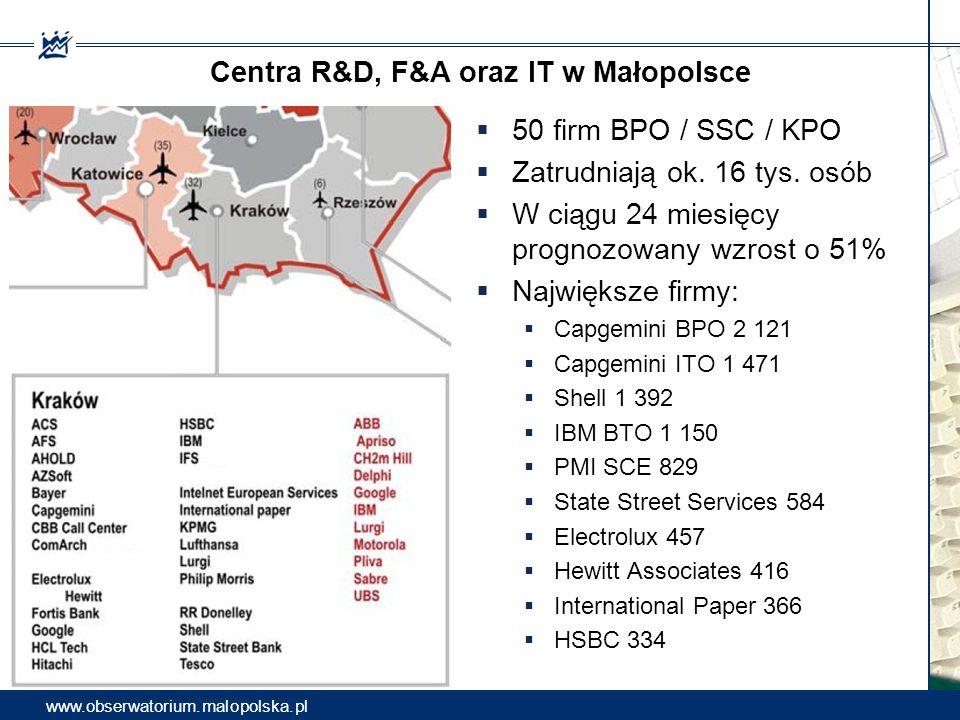 Centra R&D, F&A oraz IT w Małopolsce