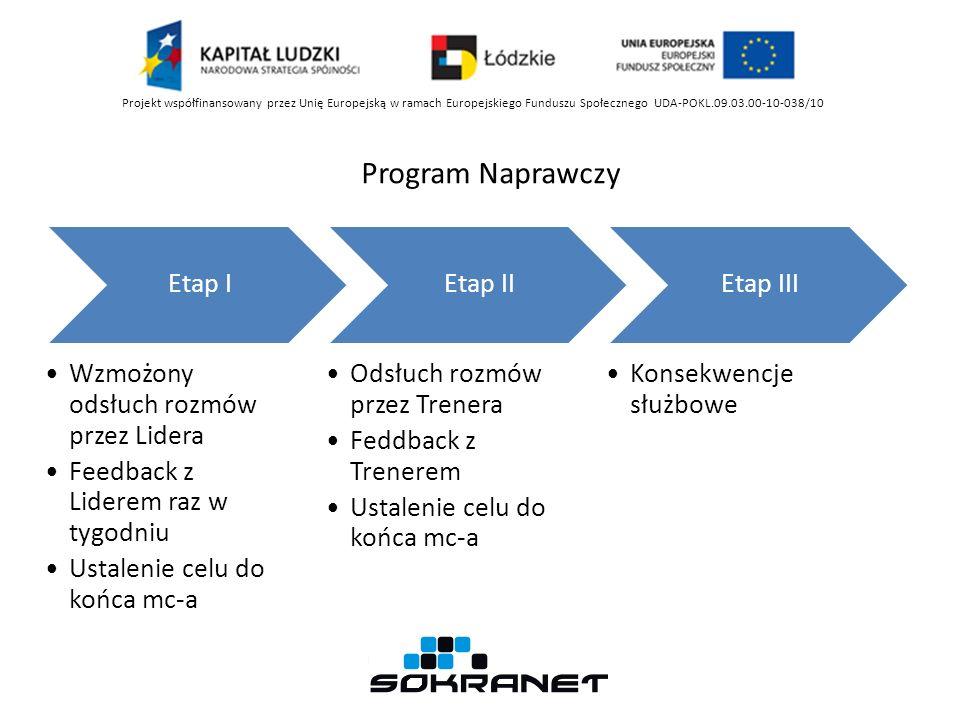 Program Naprawczy Etap I Wzmożony odsłuch rozmów przez Lidera