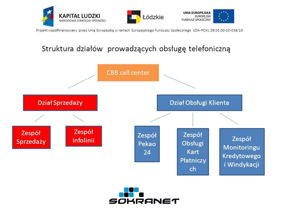 Struktura działów prowadzących obsługę telefoniczną