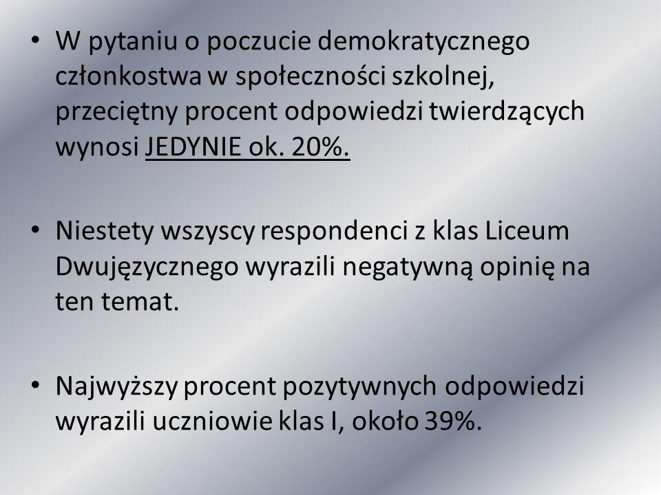 W pytaniu o poczucie demokratycznego członkostwa w społeczności szkolnej, przeciętny procent odpowiedzi twierdzących wynosi JEDYNIE ok. 20%.