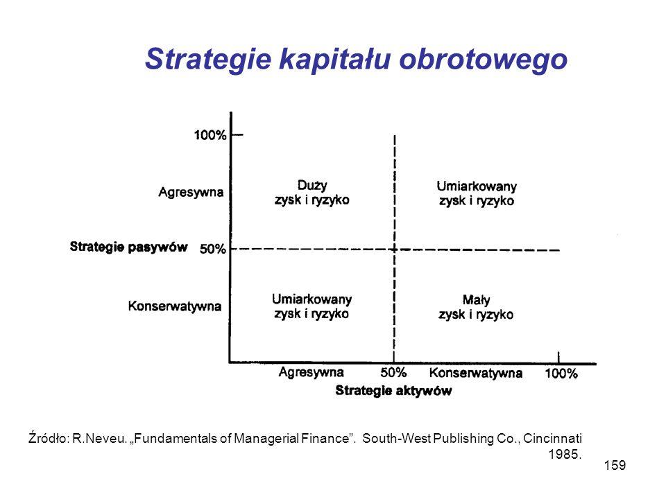 Strategie kapitału obrotowego