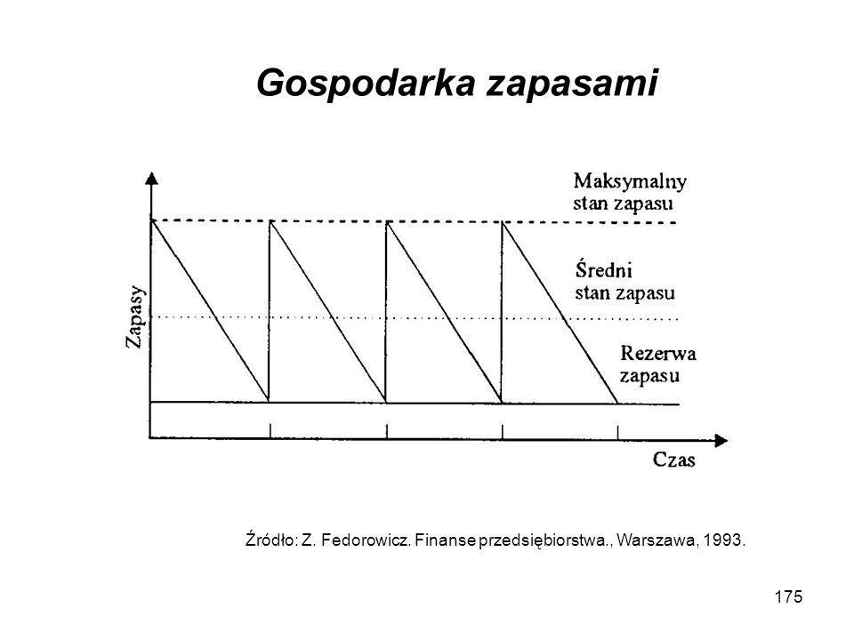 Gospodarka zapasami Źródło: Z. Fedorowicz. Finanse przedsiębiorstwa., Warszawa, 1993.
