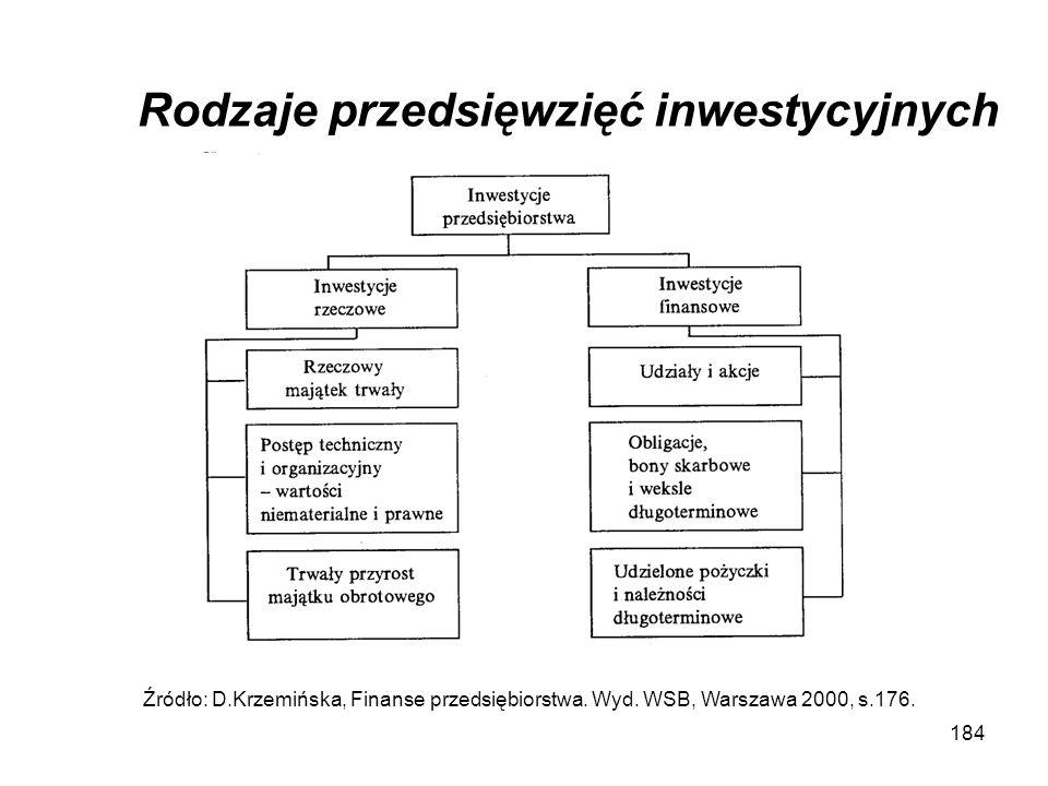 Rodzaje przedsięwzięć inwestycyjnych