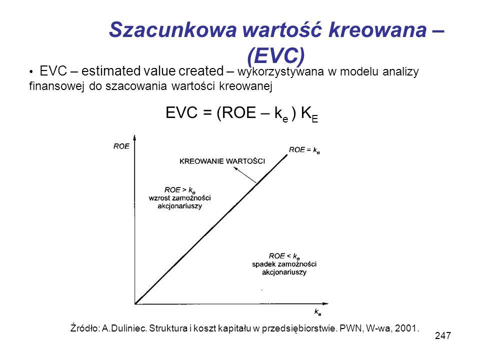 Szacunkowa wartość kreowana – (EVC)
