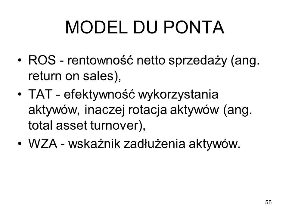 MODEL DU PONTA ROS - rentowność netto sprzedaży (ang. return on sales),