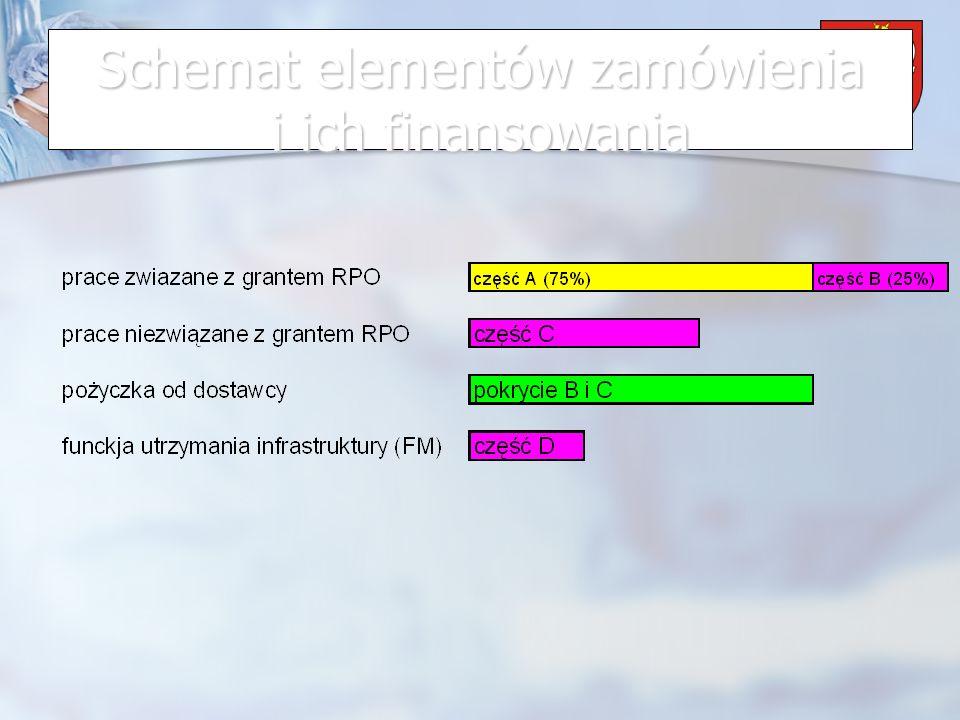 Schemat elementów zamówienia i ich finansowania