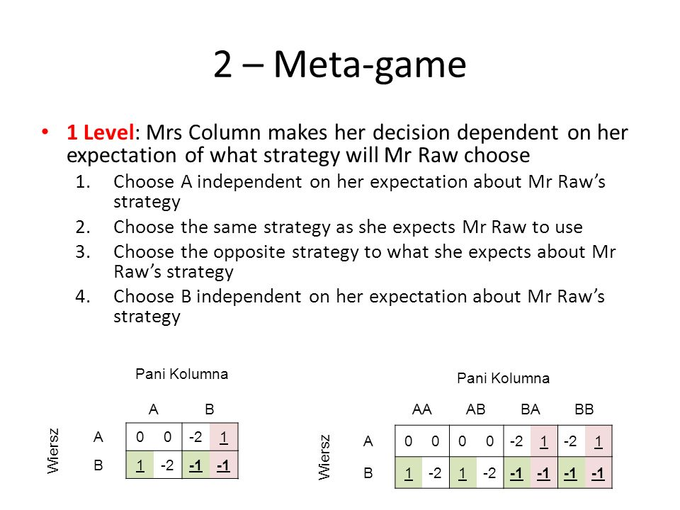 2 – Meta-game1 Level: Mrs Column makes her decision dependent on her expectation of what strategy will Mr Raw choose.