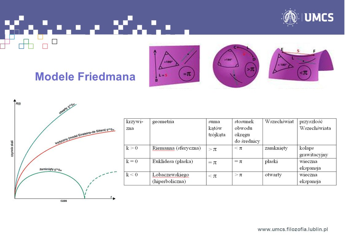 Modele Friedmana www.umcs.filozofia.lublin.pl
