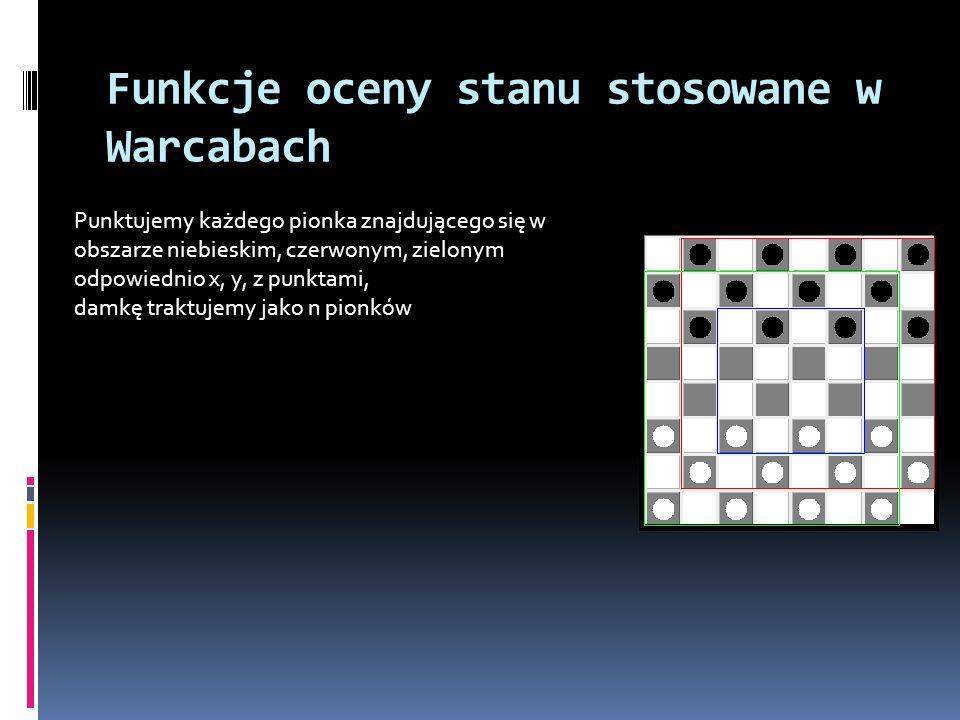 Funkcje oceny stanu stosowane w Warcabach