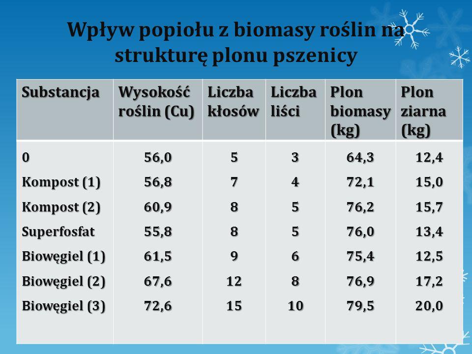 Wpływ popiołu z biomasy roślin na strukturę plonu pszenicy