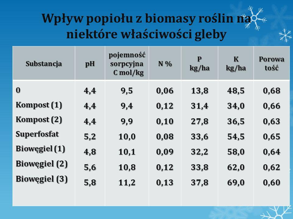 Wpływ popiołu z biomasy roślin na niektóre właściwości gleby