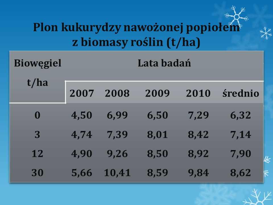 Plon kukurydzy nawożonej popiołem z biomasy roślin (t/ha)