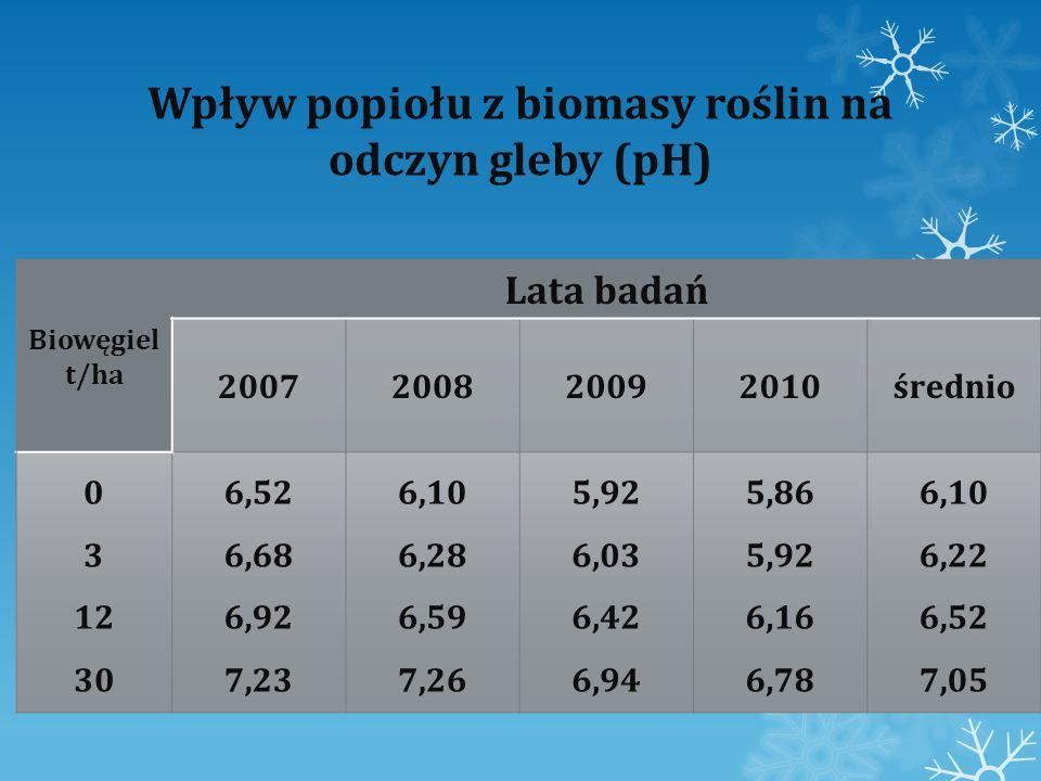 Wpływ popiołu z biomasy roślin na odczyn gleby (pH)