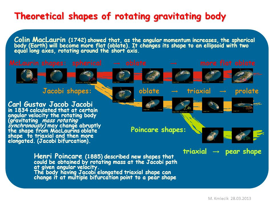 Theoretical shapes of rotating gravitating body