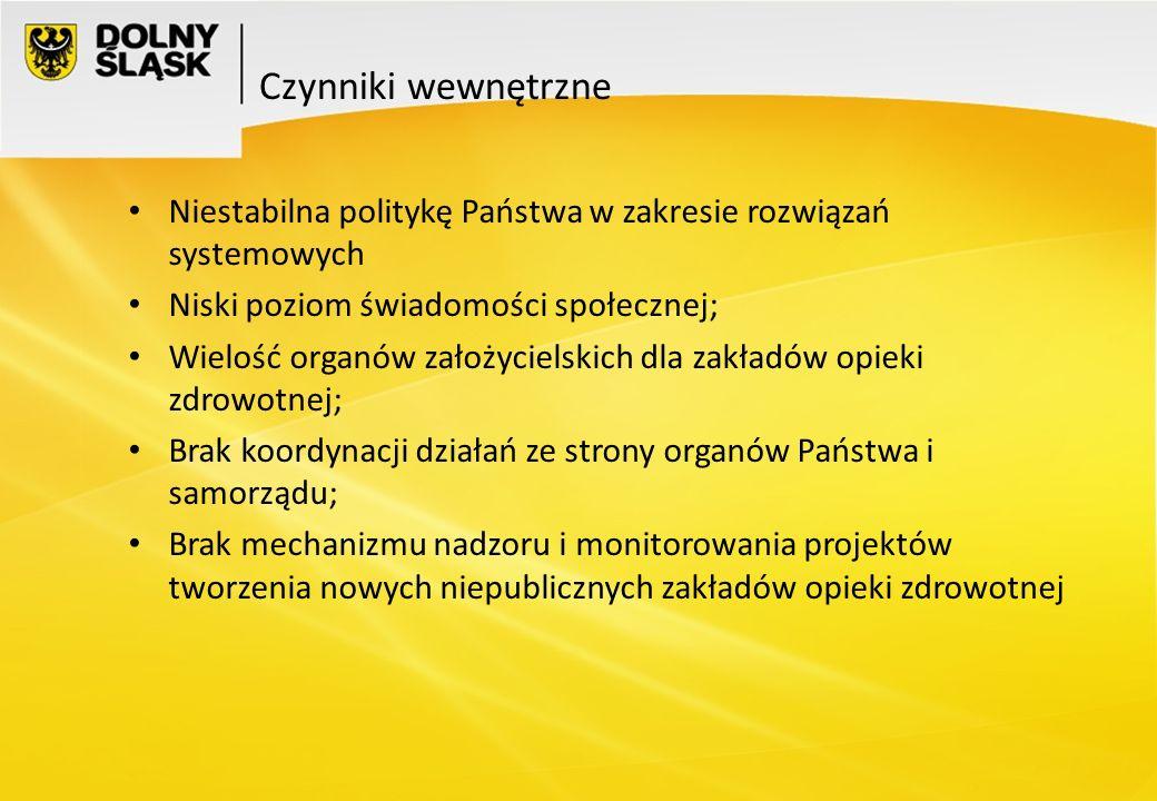 Czynniki wewnętrzne Niestabilna politykę Państwa w zakresie rozwiązań systemowych. Niski poziom świadomości społecznej;