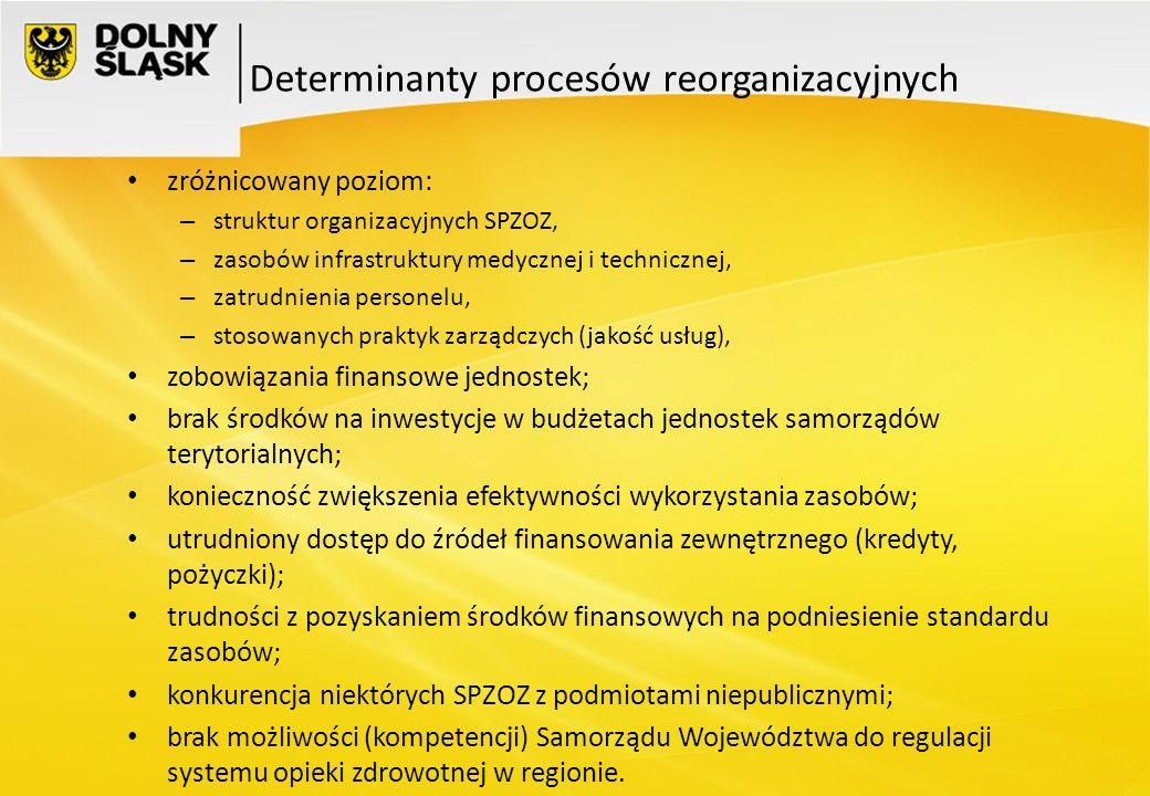 Determinanty procesów reorganizacyjnych