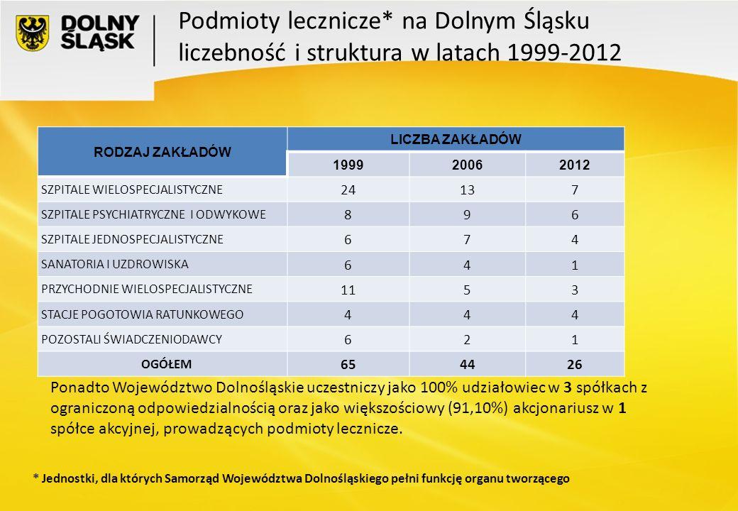 Podmioty lecznicze* na Dolnym Śląsku liczebność i struktura w latach 1999-2012