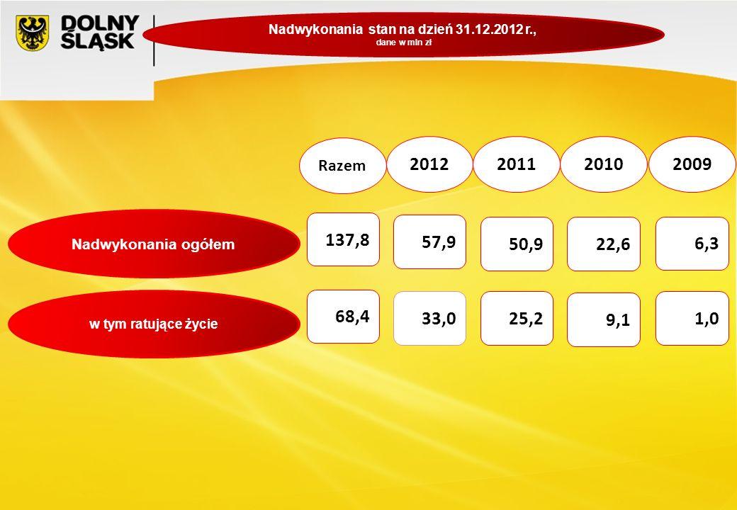 Nadwykonania stan na dzień 31.12.2012 r.,