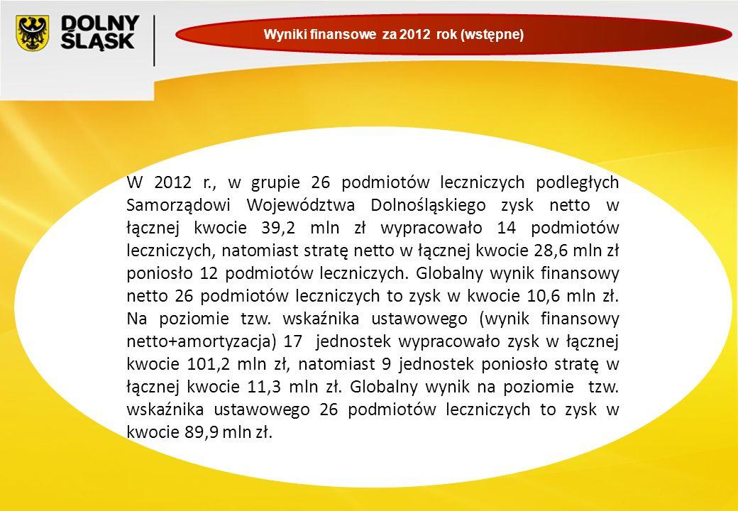 Wyniki finansowe za 2012 rok (wstępne)