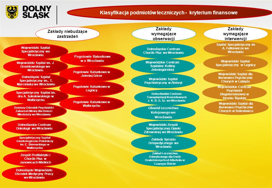 Klasyfikacja podmiotów leczniczych - kryterium finansowe