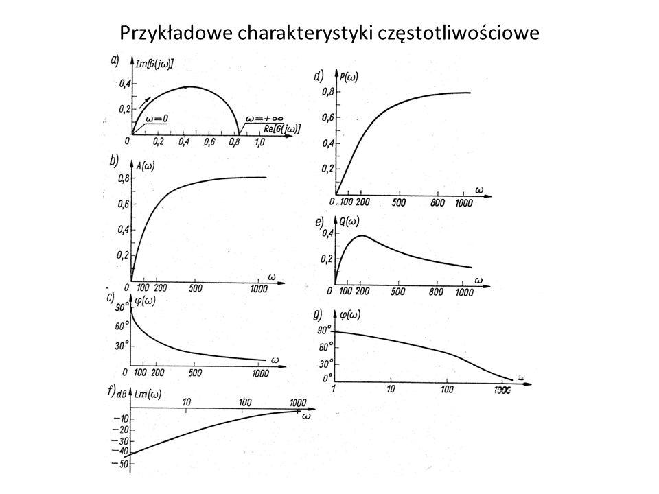 Przykładowe charakterystyki częstotliwościowe