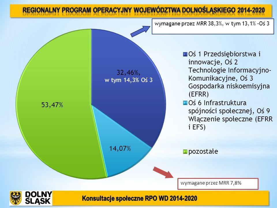 wymagane przez MRR 38,3%, w tym 13,1% -Oś 3