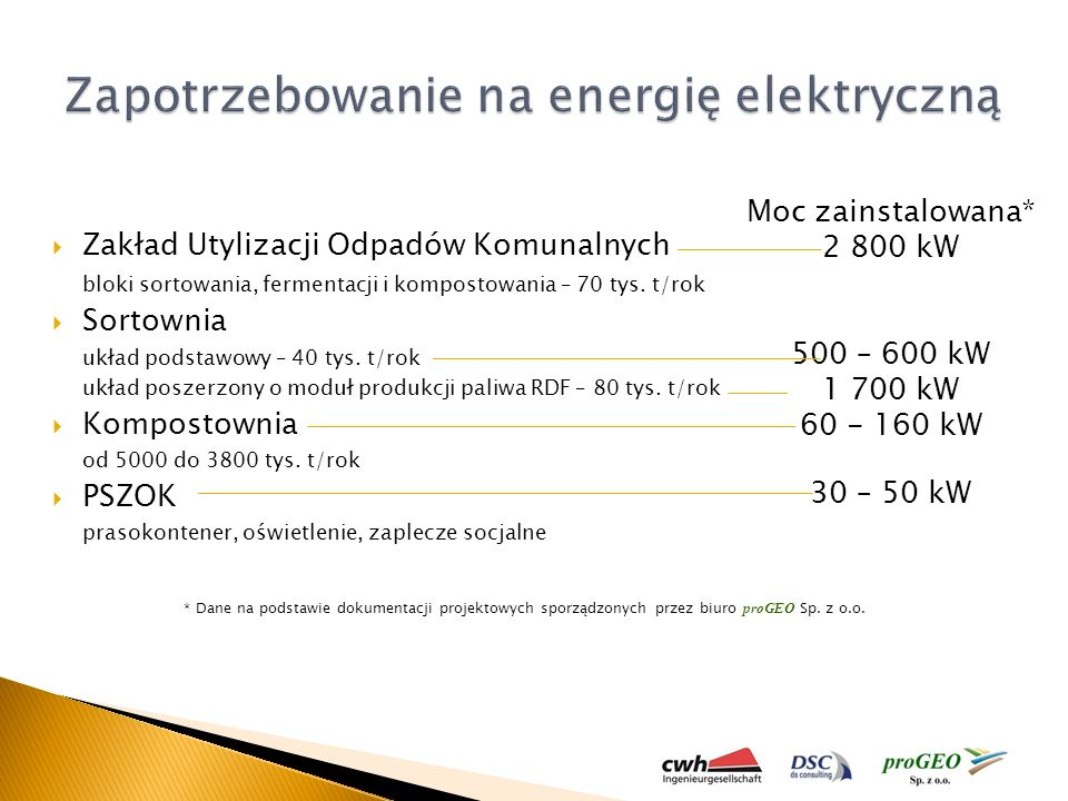 Zapotrzebowanie na energię elektryczną