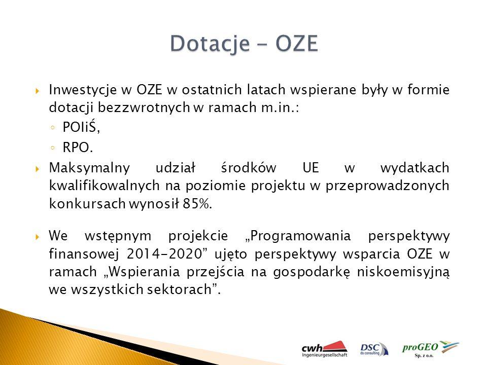 Dotacje - OZE Inwestycje w OZE w ostatnich latach wspierane były w formie dotacji bezzwrotnych w ramach m.in.: