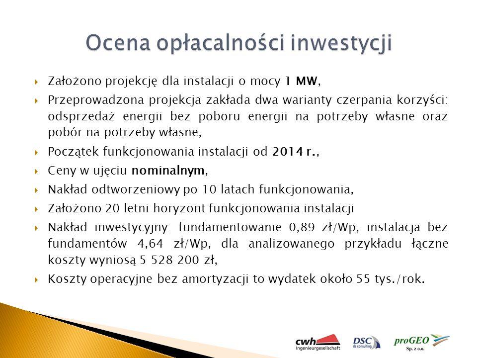 Ocena opłacalności inwestycji