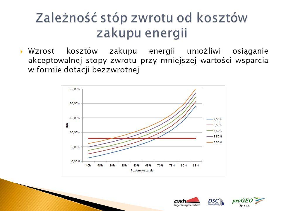 Zależność stóp zwrotu od kosztów zakupu energii