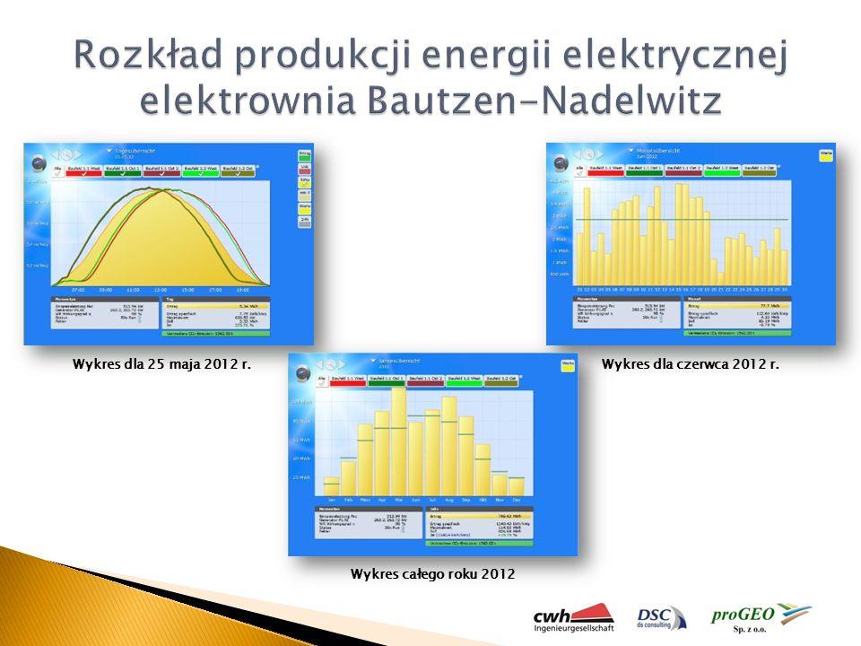 Rozkład produkcji energii elektrycznej elektrownia Bautzen-Nadelwitz