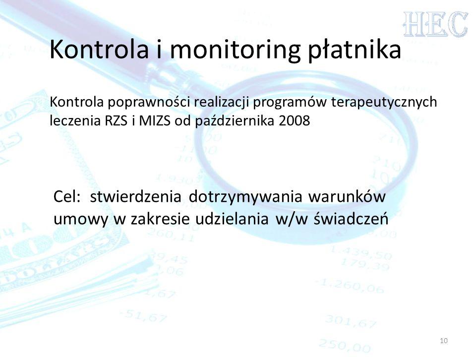Kontrola i monitoring płatnika