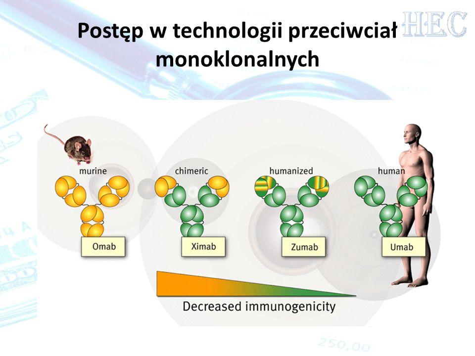 Postęp w technologii przeciwciał monoklonalnych