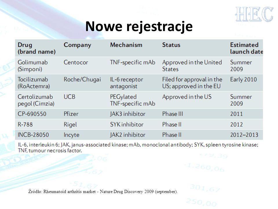 HEC Nowe rejestracje Źródło: Rheumatoid arthritis market - Nature Drug Discovery 2009 (september).