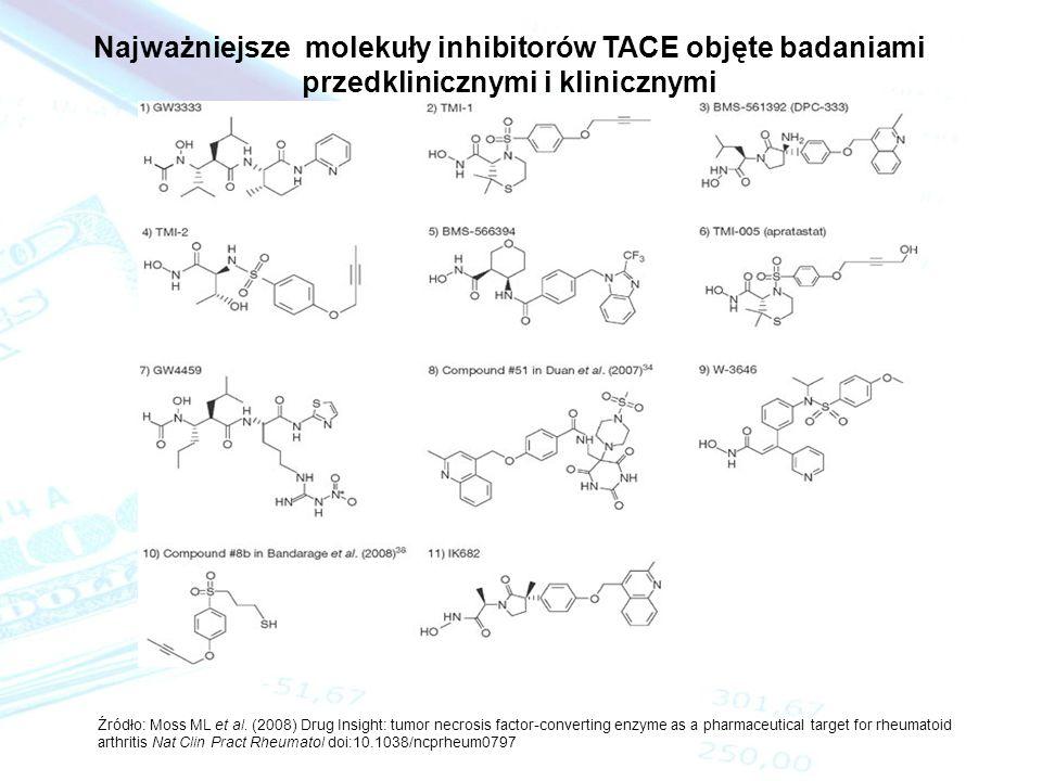 Najważniejsze molekuły inhibitorów TACE objęte badaniami przedklinicznymi i klinicznymi